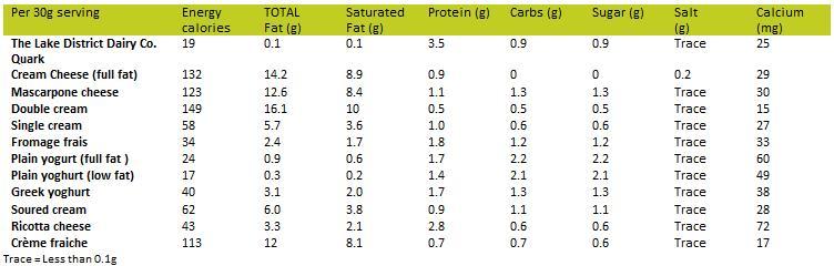 Quark nutrition stats