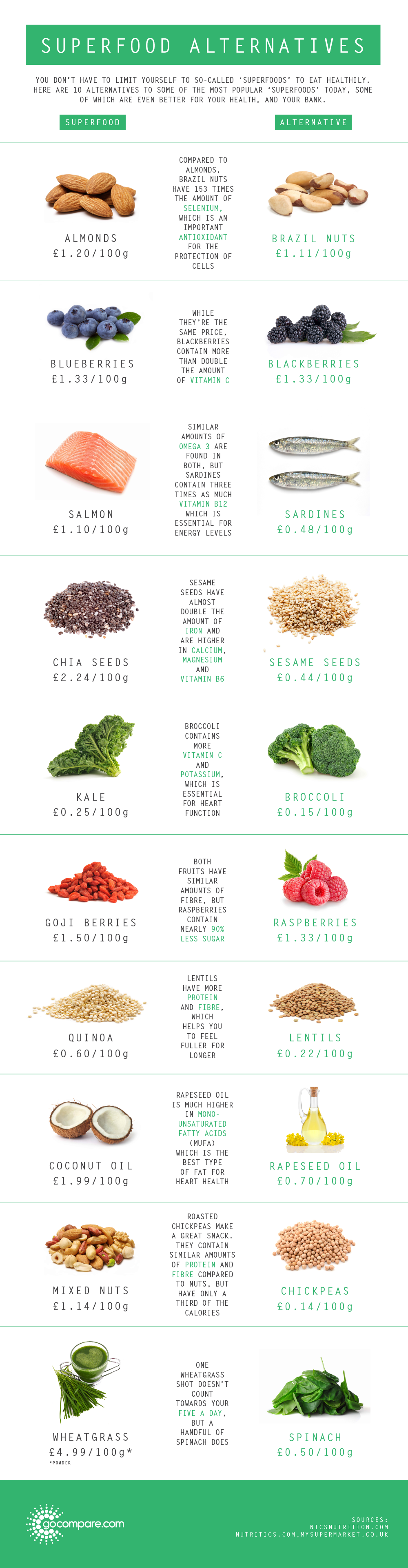 Superfood Alternatives