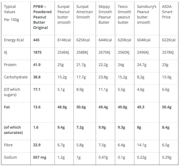 PPB Nutrition Stats